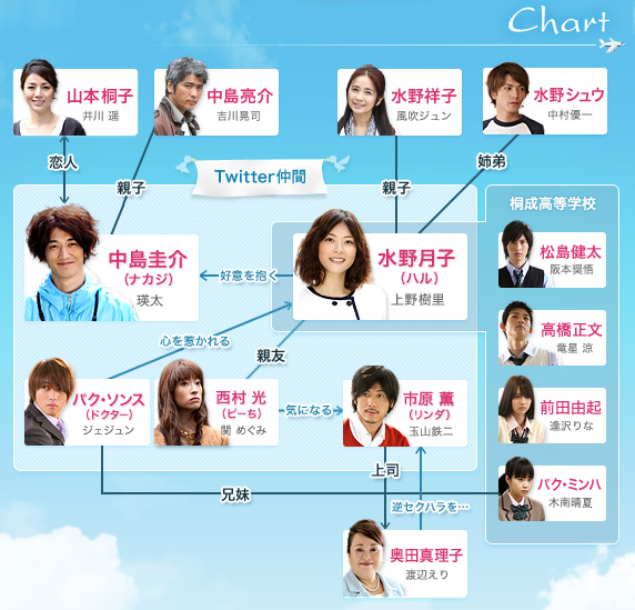 J-Drama Review 29: Sunao Ni Narenakute