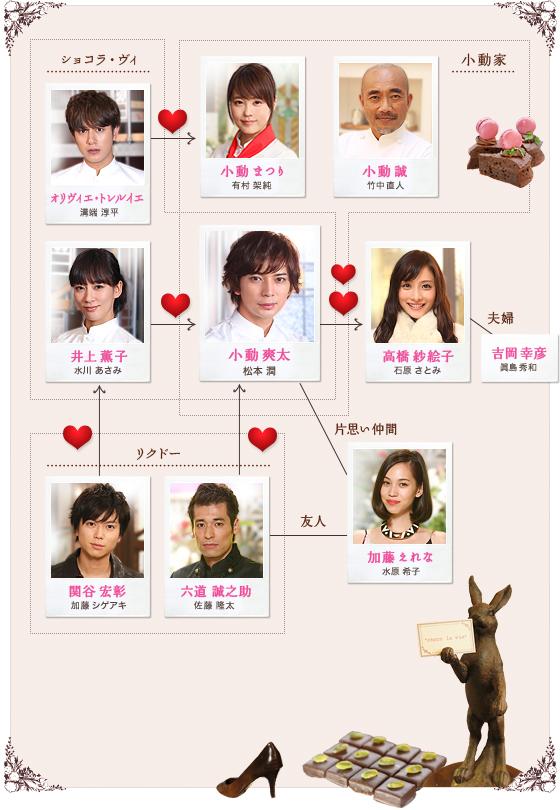 Shitsuren-chart